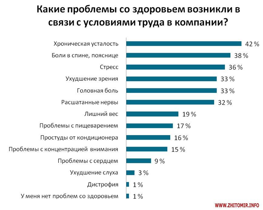 529666d90ea1 Данные были получены в результате опроса, проведенного Исследовательским  центром Международного кадрового портала hh.ua в марте 2015 года.