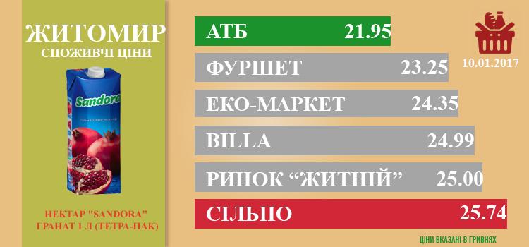 ZHITOMIR1101 - Ціни в Житомирі за 11.01.2017