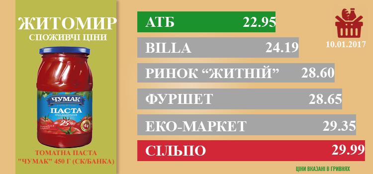 zhi1201 - Ціни в Житомирі за 12.01.2017