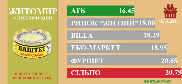 zhi1301 - Ціни в Житомирі за 13.01.2017