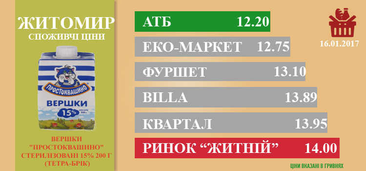 zhit1801 - Ціни в Житомирі за 18.01.2017