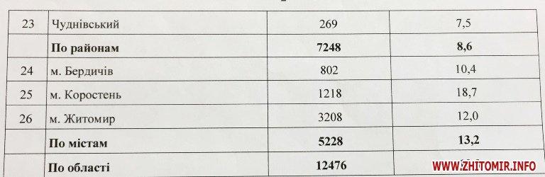 IMG 05400000 - Голова Житомирської ОДА підписав «рознарядку» по донорах для кожного району та міста