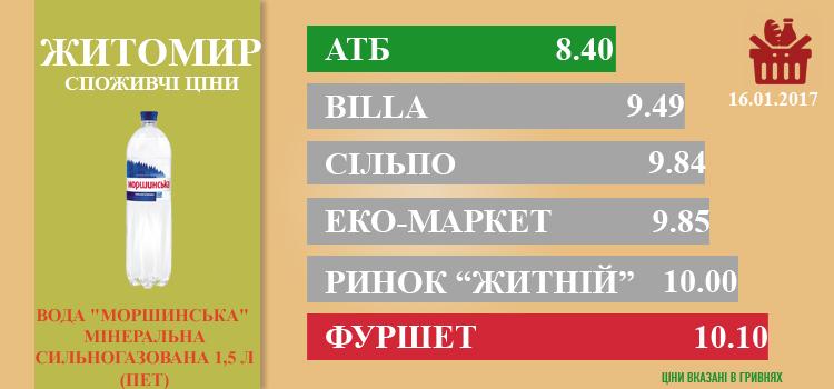 zhit2301 - Ціни в Житомирі за 23.01.2017