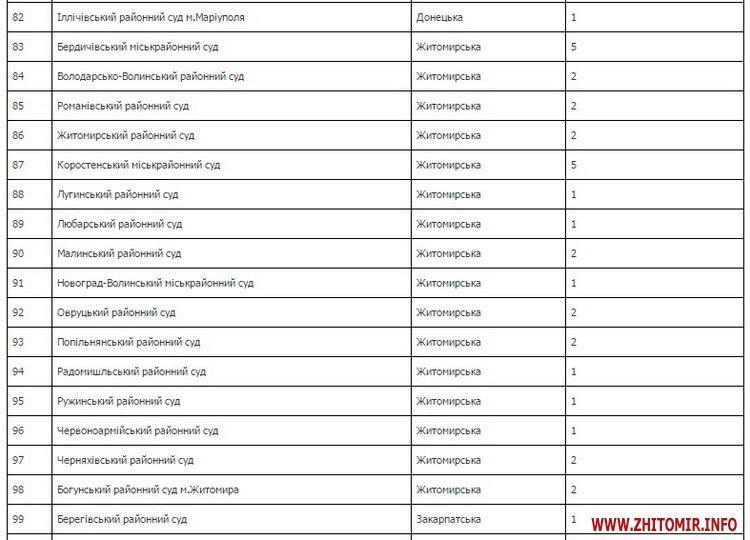 nadsr - Вища кваліфікаційна комісія оголосила конкурси до місцевих судів: у Житомирській області – 32 вакансії