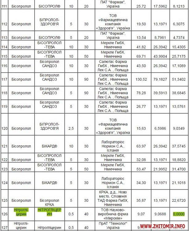 reimbyksaciya 02 - У Житомирській ОДА оприлюднили перелік лікарських засобів, які можна отримати за програмою «Доступні ліки»