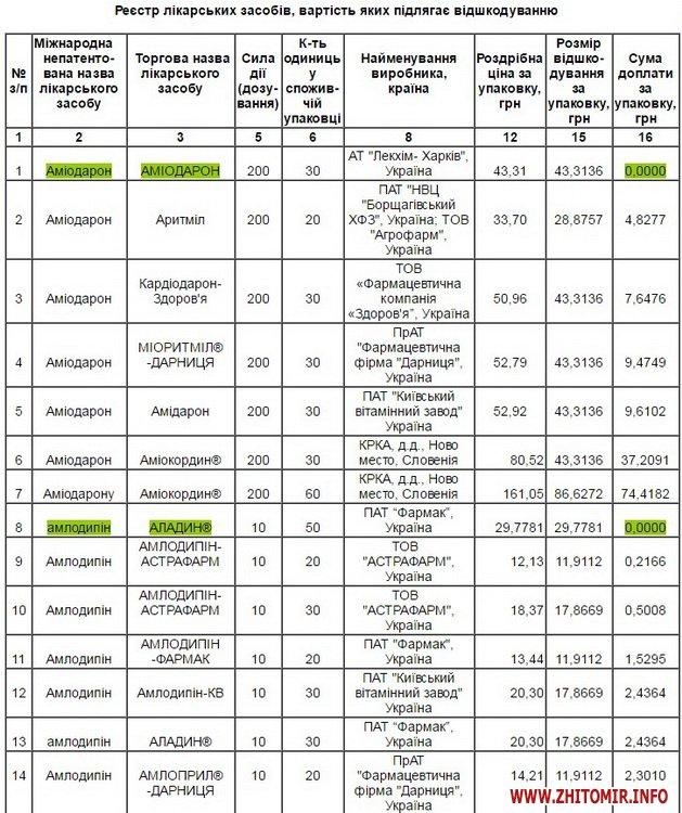 reimbyksaciya 04 - У Житомирській ОДА оприлюднили перелік лікарських засобів, які можна отримати за програмою «Доступні ліки»