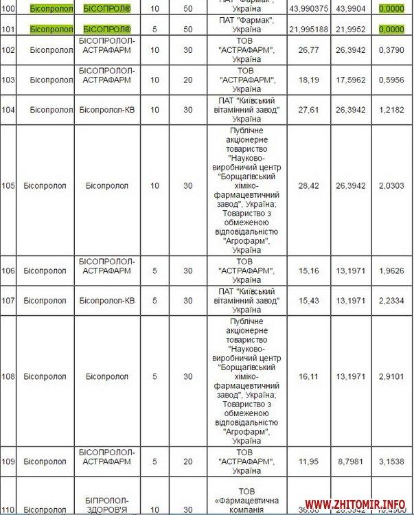 reimbyksaciya 11 - У Житомирській ОДА оприлюднили перелік лікарських засобів, які можна отримати за програмою «Доступні ліки»
