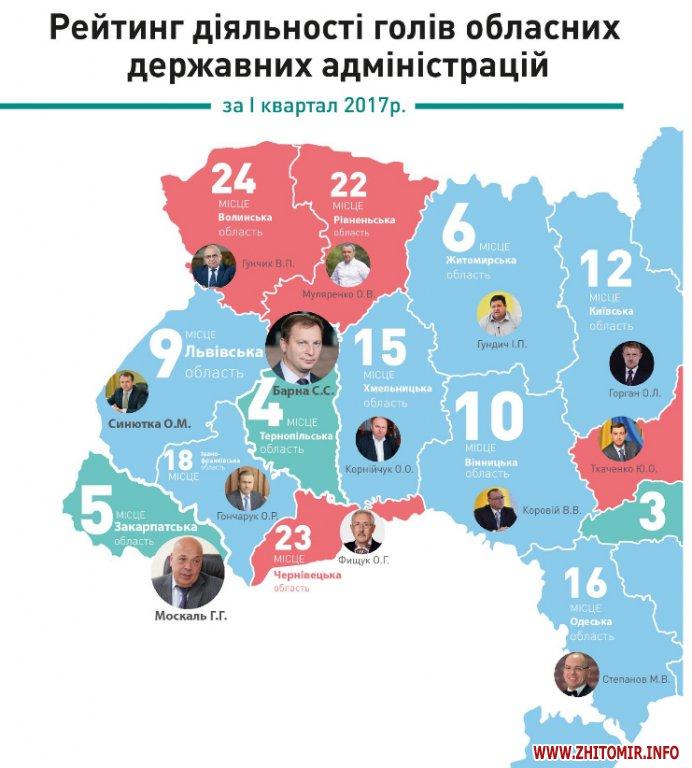 rejting 12017 2 - Рейтинг голів ОДА за І квартал: житомирський губернатор Ігор Гундич зберіг своє місце
