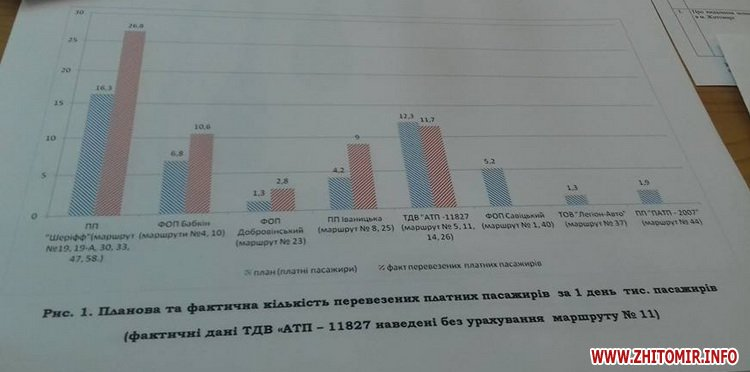 000isp tarif 1 - Вартість проїзду в маршрутках Житомира залишилася 3 гривні: не вистачило одного голосу