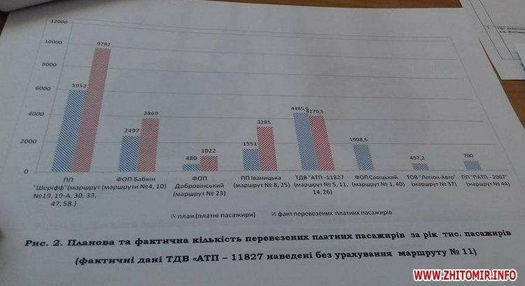 000isp tarif 2 - Вартість проїзду в маршрутках Житомира залишилася 3 гривні: не вистачило одного голосу