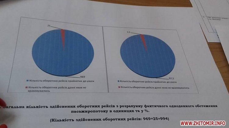 000isp tarif 3 - Вартість проїзду в маршрутках Житомира залишилася 3 гривні: не вистачило одного голосу