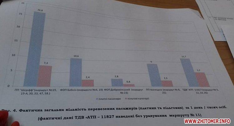 000isp tarif 4 - Вартість проїзду в маршрутках Житомира залишилася 3 гривні: не вистачило одного голосу