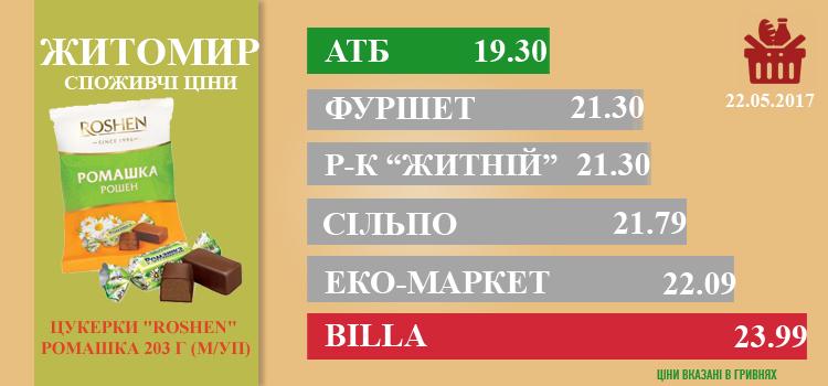 zhi2505 - Ціни в Житомирі за 25.05.2017