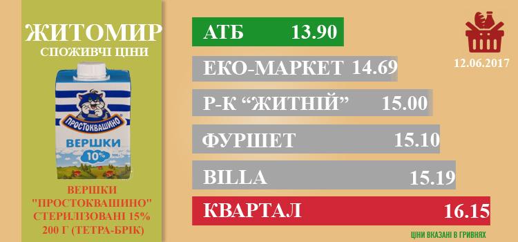 zhi1406 - Ціни в Житомирі за 14.06.2017