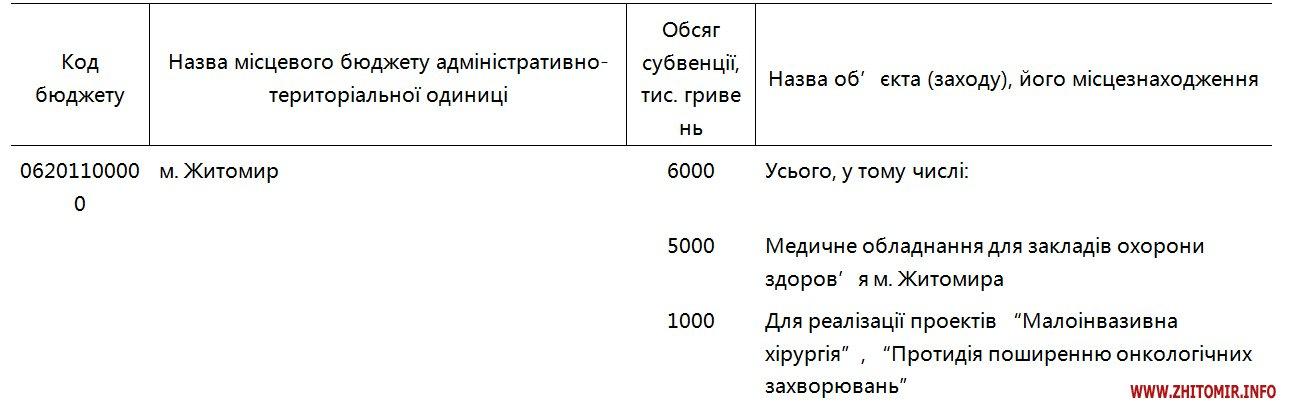 sysmed - Житомир вже отримав 2 млн грн субвенції з держбюджету для медичних закладів