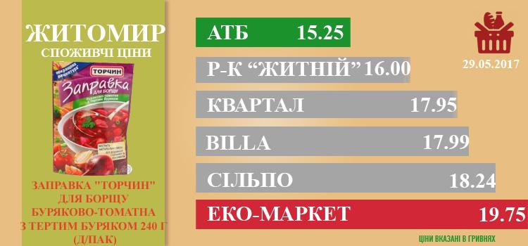 zhi0206(1) - Ціни в Житомирі за 02.06.2017