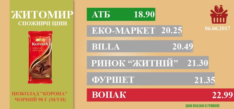 zhi0806 - Ціни в Житомирі за 08.06.2017