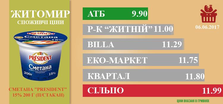 ZHI0906 - Ціни в Житомирі за 09.06.2017