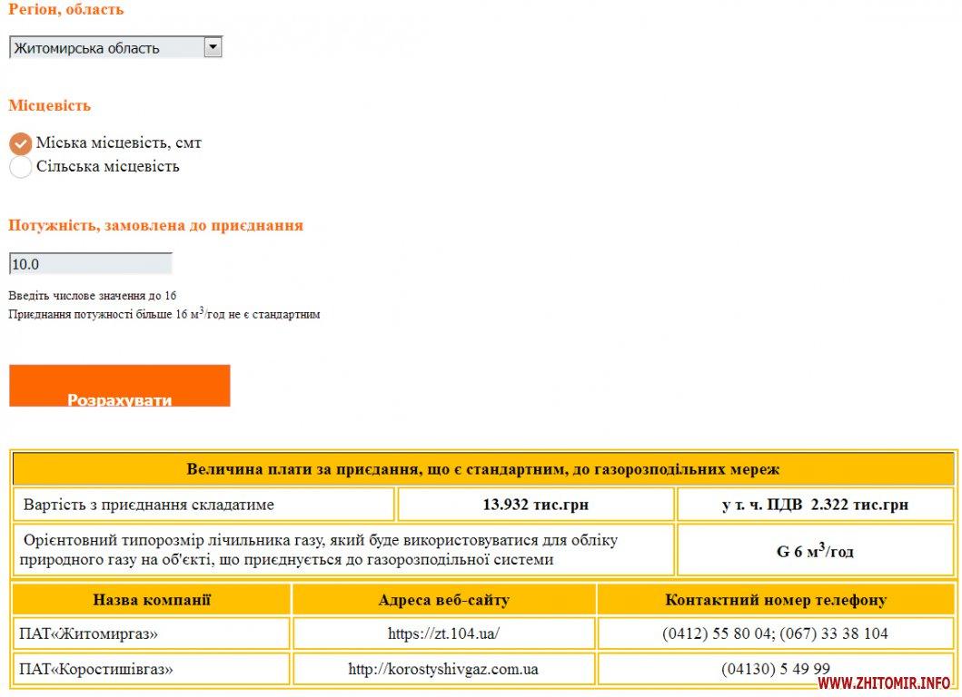 gaz 22 - Калькулятор НКРЕКП тепер покаже, скільки у Житомирі та області коштує приєднання до газорозподільних систем