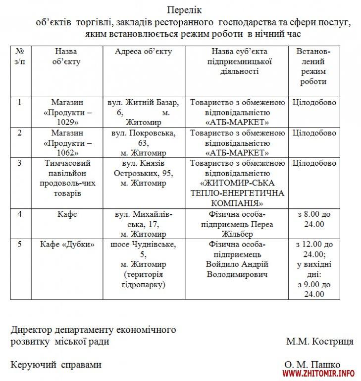 perelik noch - Житомирський виконком знову розглядатиме питання про цілодобовий режим роботи магазинів «АТБ»