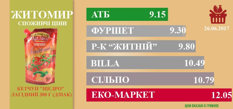 zhi0307 - Ціни в Житомирі за 03.07.2017