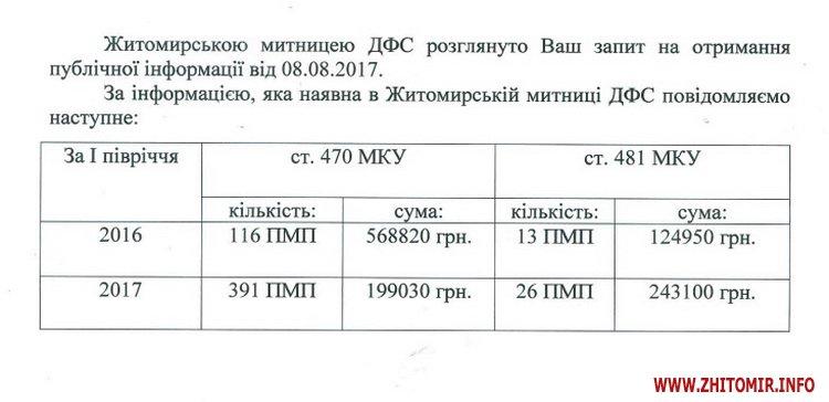 cacUpala - Власникам авто на транзитних та іноземних номерах у Житомирській області вже нарахували майже 0,5 млн грн штрафів