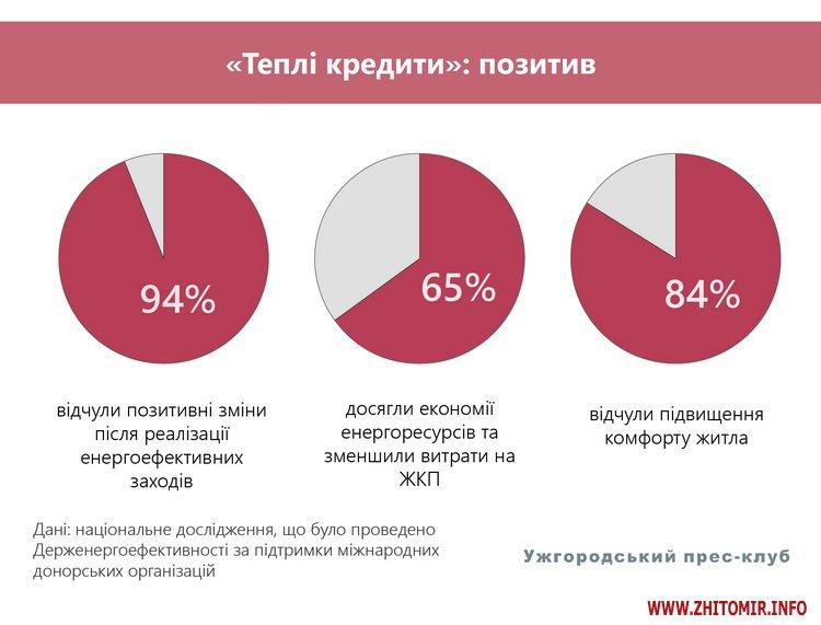 shosi 1 - «Рецепт» енергоефективності, або як зробити теплим кожен український дім