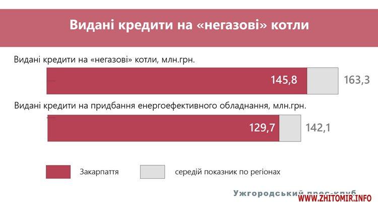 shosi 2 - «Рецепт» енергоефективності, або як зробити теплим кожен український дім