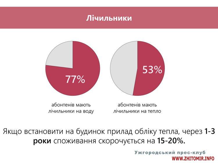 shosi 3 - «Рецепт» енергоефективності, або як зробити теплим кожен український дім