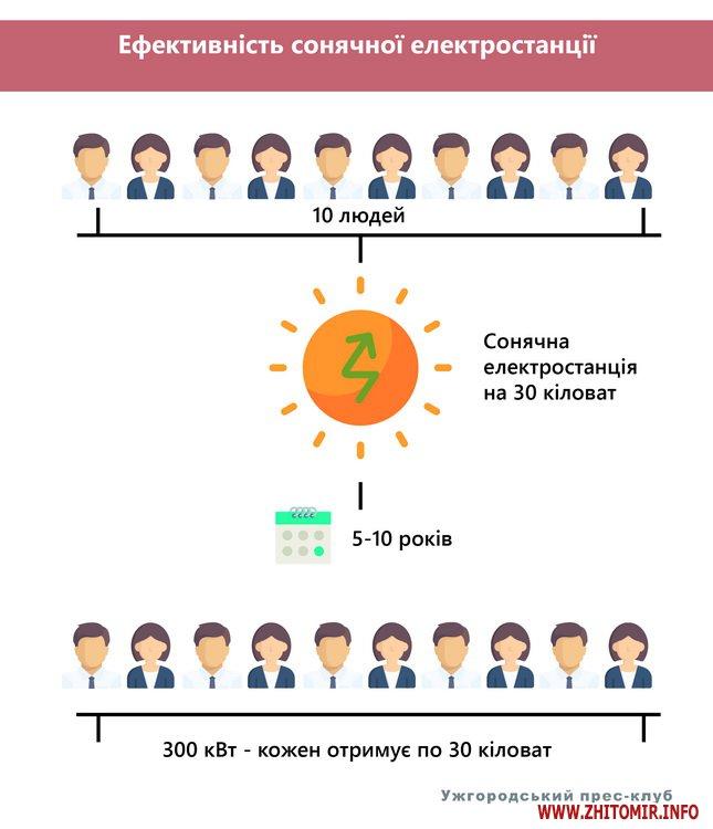 shosi 4 - «Рецепт» енергоефективності, або як зробити теплим кожен український дім