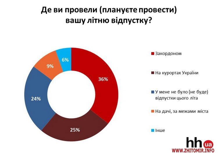 ver  1 - Безвіз змінив плани на відпочинок лише чверті українців, - опитування