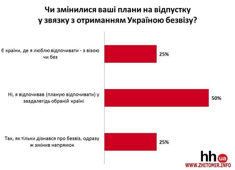 ver  2 - Безвіз змінив плани на відпочинок лише чверті українців, - опитування