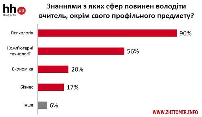 kweNow 1 - Опитування до Дня вчителя: 54% вважають, що педагог має бути наставником, 19% – партнером для учня
