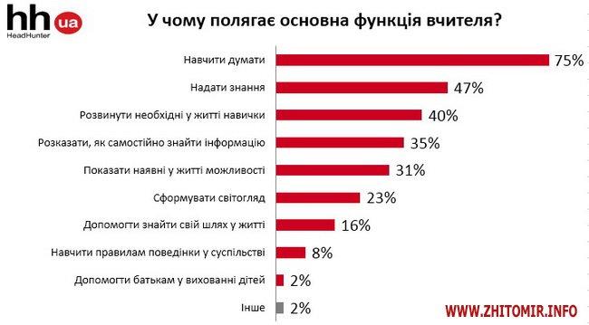kweNow 2 - Опитування до Дня вчителя: 54% вважають, що педагог має бути наставником, 19% – партнером для учня