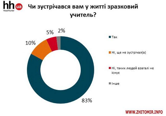 kweNow 3 - Опитування до Дня вчителя: 54% вважають, що педагог має бути наставником, 19% – партнером для учня