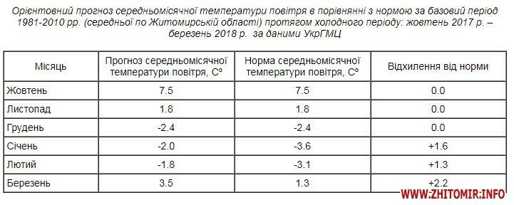ljki - Узимку в Житомирській області прогнозують різкі похолодання, сильні снігопади й ожеледь