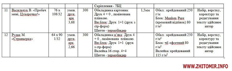 knygy330102017 - Житомирська ОДА обирає видавців, які за 200 тис. грн надрукують суспільно значущі книжки місцевих авторів