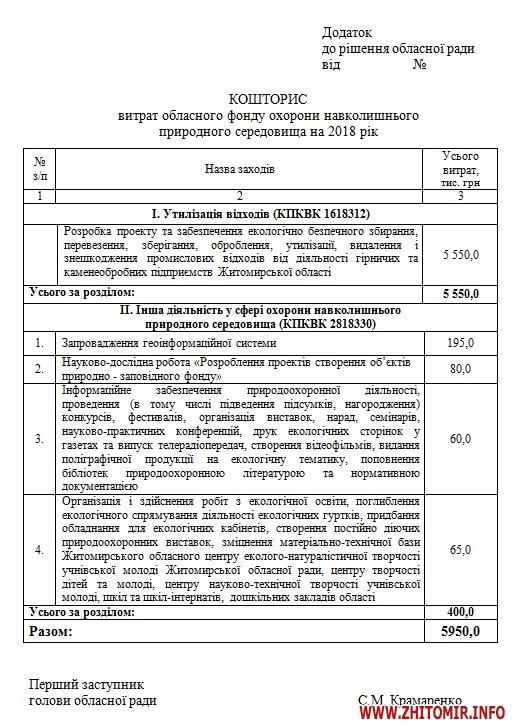 5a3fed2cd9922 - На що у Житомирській області наступного року планують витратити 6 млн грн з екологічного фонду
