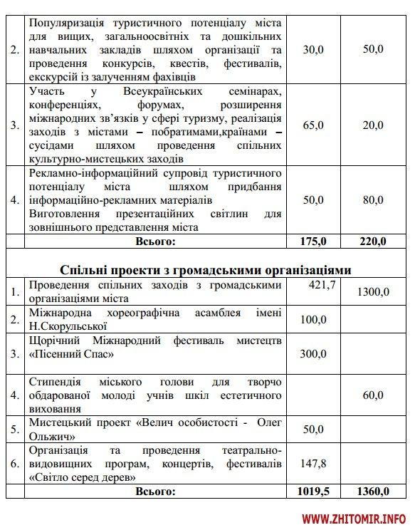 5a40190538dc8 - На відзначення державних свят у Житомирі наступного року планують витратити мільйон, на міські свята – 2,6 млн грн