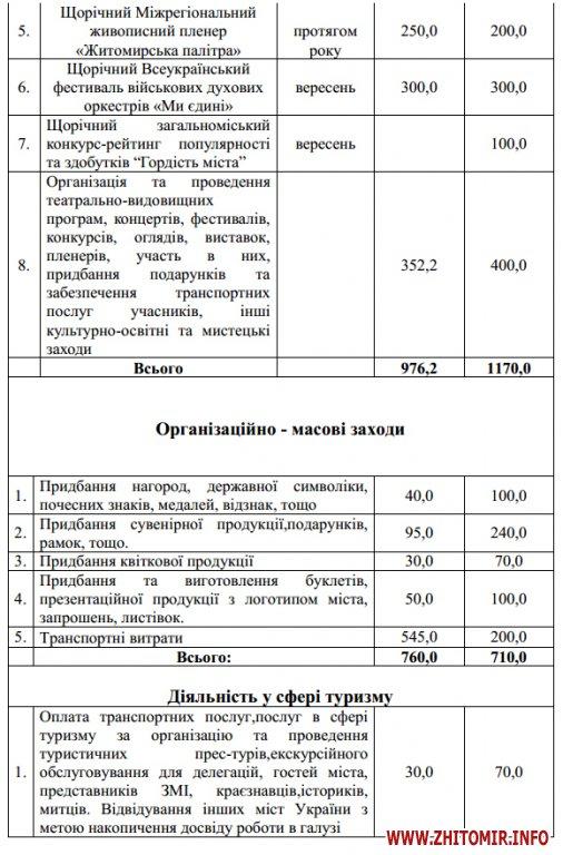 5a40191168ede - На відзначення державних свят у Житомирі наступного року планують витратити мільйон, на міські свята – 2,6 млн грн