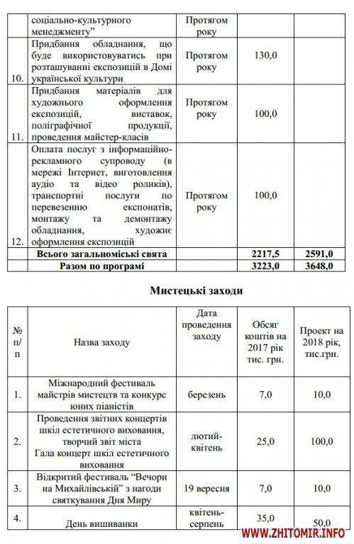 5a40191c6142e - На відзначення державних свят у Житомирі наступного року планують витратити мільйон, на міські свята – 2,6 млн грн