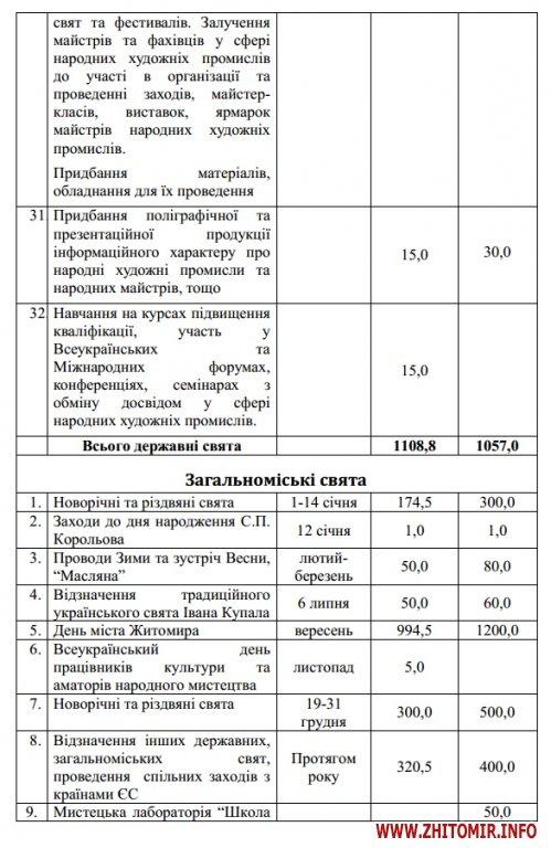 5a401922d9350 - На відзначення державних свят у Житомирі наступного року планують витратити мільйон, на міські свята – 2,6 млн грн