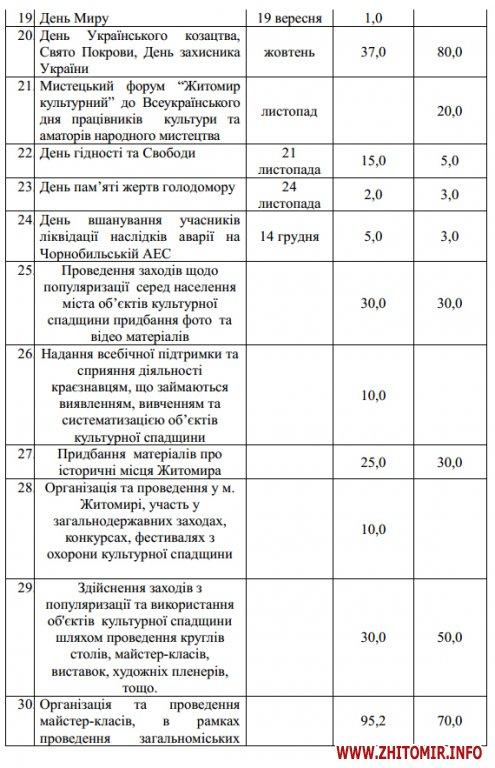 5a4019298ed42 - На відзначення державних свят у Житомирі наступного року планують витратити мільйон, на міські свята – 2,6 млн грн