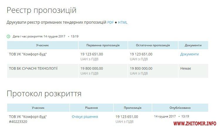5a401a3ecb626 - Фірма керівника ГО «Об'єднання «Самопоміч» збирається за майже 20 млн грн відремонтувати басейн у Бердичеві