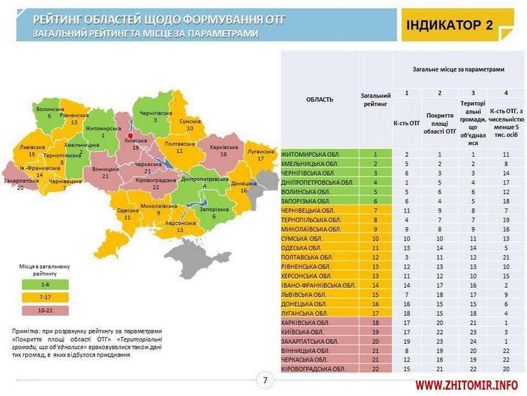5a4030af0dd18 - Житомирська область займає 1 місце у рейтингу з формування ОТГ