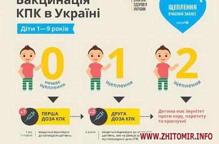 188137e2370053afccc1a4879fe60669 w440 h290 - Медики розповіли, скільки дітей в Житомирській області щеплено проти кору