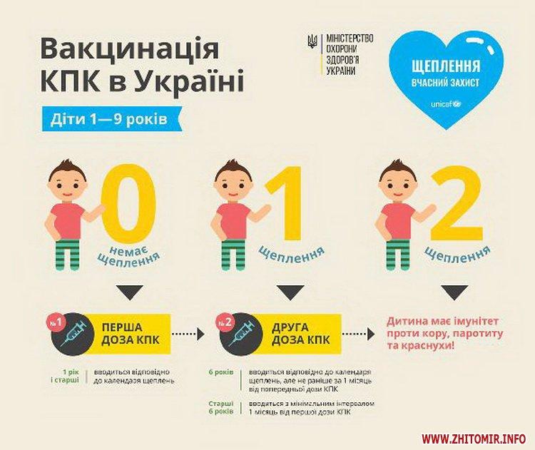 5a41158661140 - Медики розповіли, скільки дітей в Житомирській області щеплено проти кору