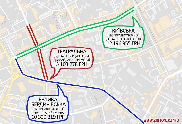 5a4103698d37e - Реконструкція тротуарів у центрі Житомира: другий Новий рік з недокладеною бруківкою