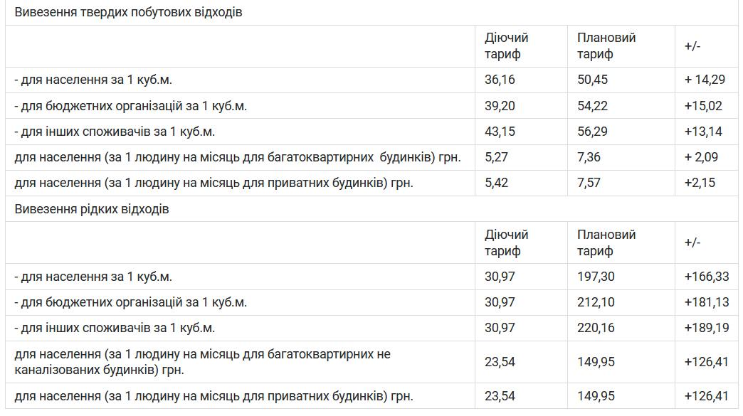 5a58733ce3861 - Підприємства депутатів Житомирської міської ради хочуть підвищити тарифи за вивезення сміття