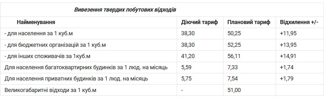 5a5873553bd7c - Підприємства депутатів Житомирської міської ради хочуть підвищити тарифи за вивезення сміття